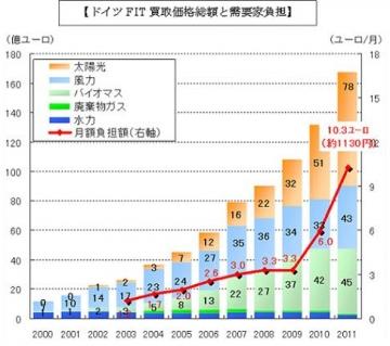 木製トリプルガラスサッシ 消費エネルギーと健康(愛媛香川 北欧住宅ログハウス)
