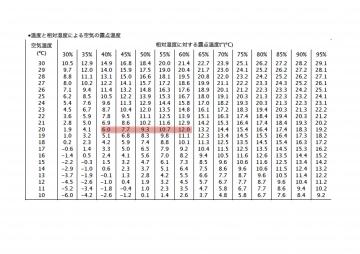 木製トリプルガラスサッシの健康・快適性(愛媛 香川 北欧住宅ログハウス)